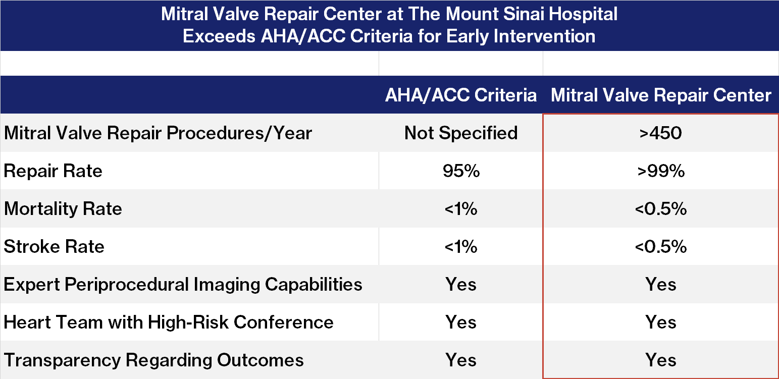 The Mitral Valve Repair Reference Center exceeds all criteria for a Center of Excellence established by the American Heart Association/American College of Cardiology Guideline for Patients with Valvular Heart Disease.