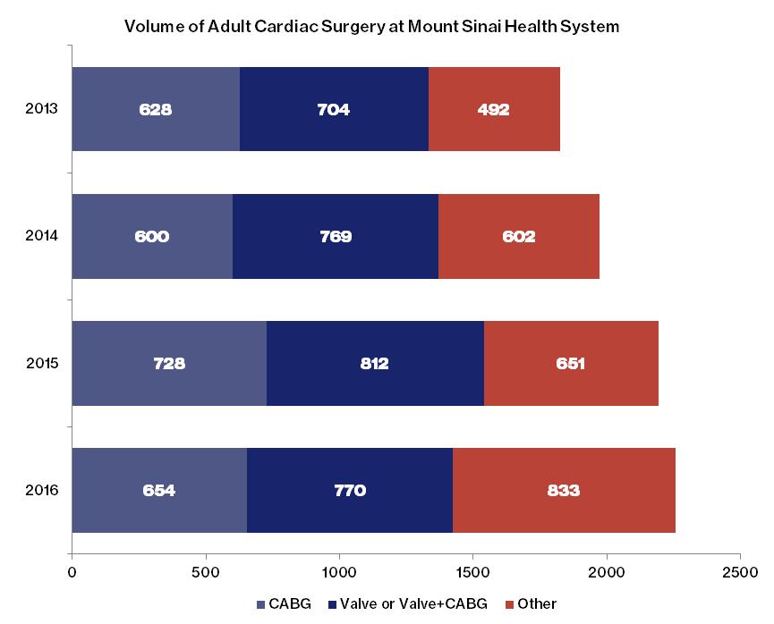 The Mount Sinai Hospital Outcomes | Mitral Valve Repair Center
